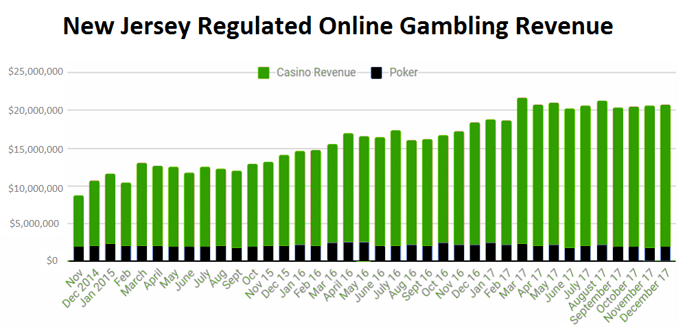 New Jersey regulated online gambling revenues